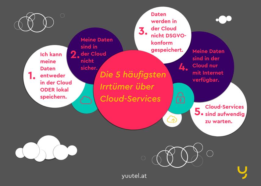 Cloud-Lösungen: Die 5 häufigsten Vorurteile richtiggestellt!