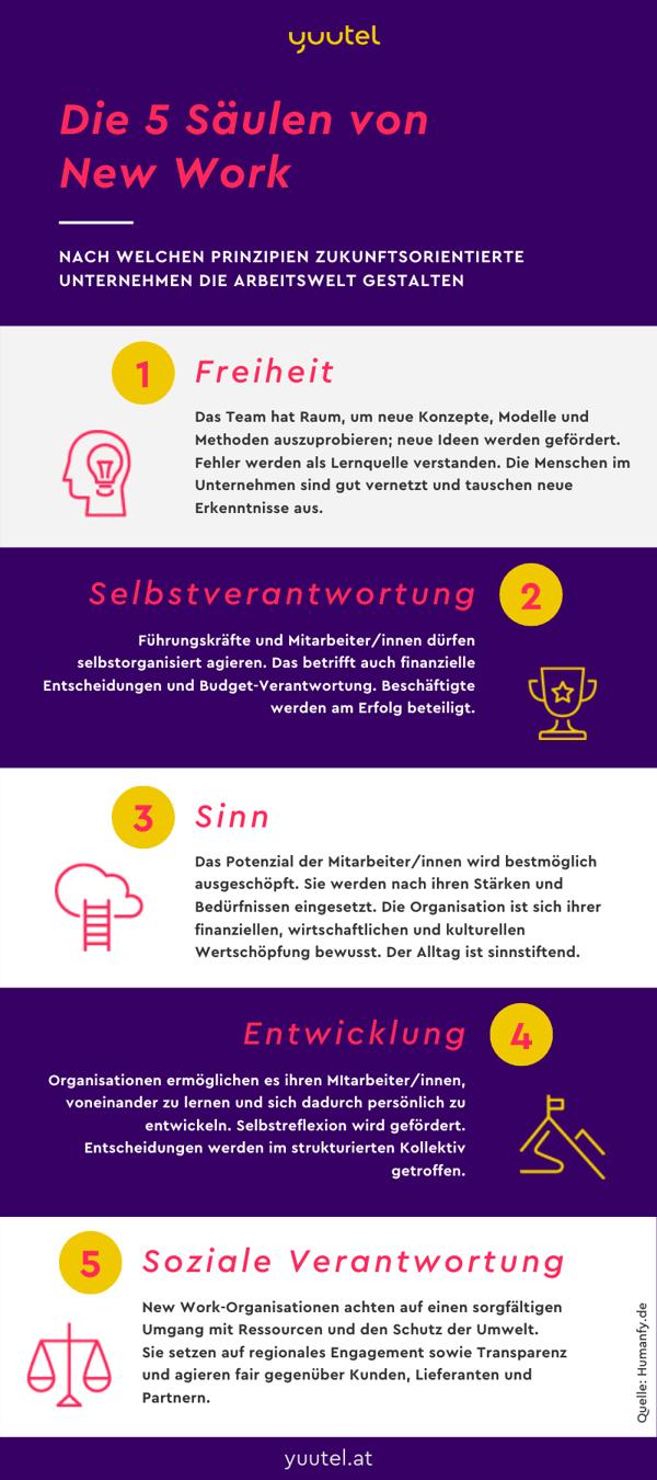 Die 5 Grundprinzipien von New Work yuutel