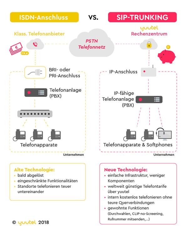 yuutel Infografik ISDN vs. SIP-Trunking 2018