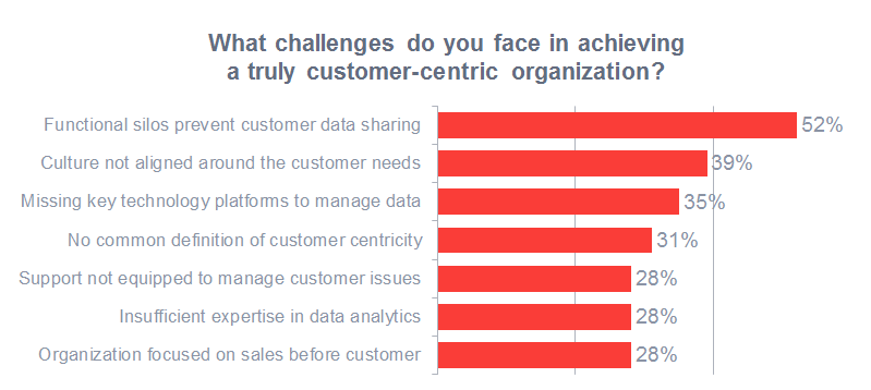 Herausforderungen auf dem Weg zur kundenzentrierten Organisation