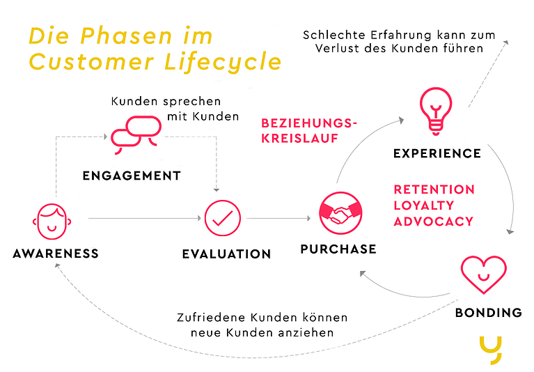 Die Phasen im Customer Lifecycle (c) yuutel