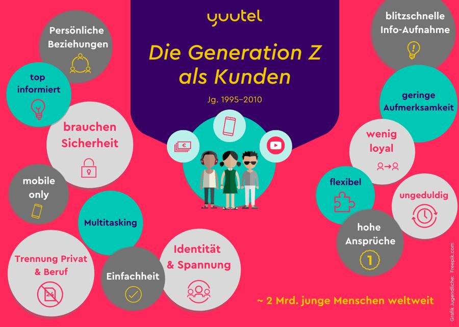 """Wie lässt sich die """"Generation Z"""" als Kunde klassifizieren?"""