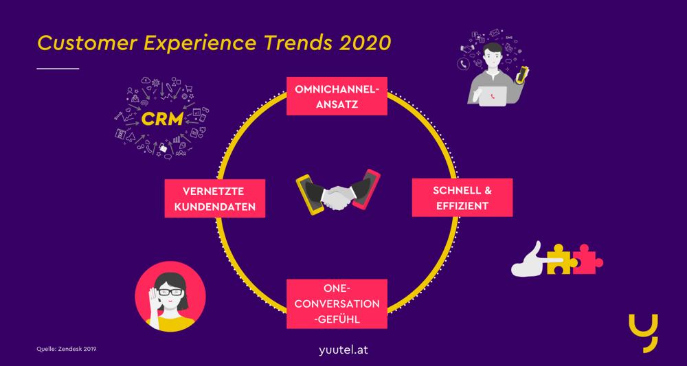 Kundenbindung: Diese Customer Experience Trends machen Ihre Kunden glücklich