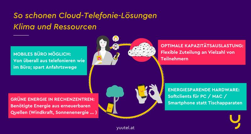 So sorgen Cloud-Telefonie-Lösungen für eine bessere Energiebilanz