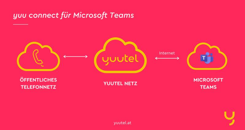 Mit Direct Routing von yuutel integrieren Sie Ihre Telefonanlage in MS Teams