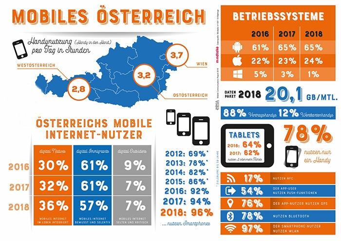 Studie Mobile Kommunikation in Österreich