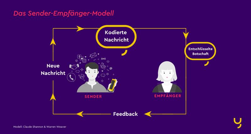 Sender-Empfänger-Modell von Shannon/Weaver