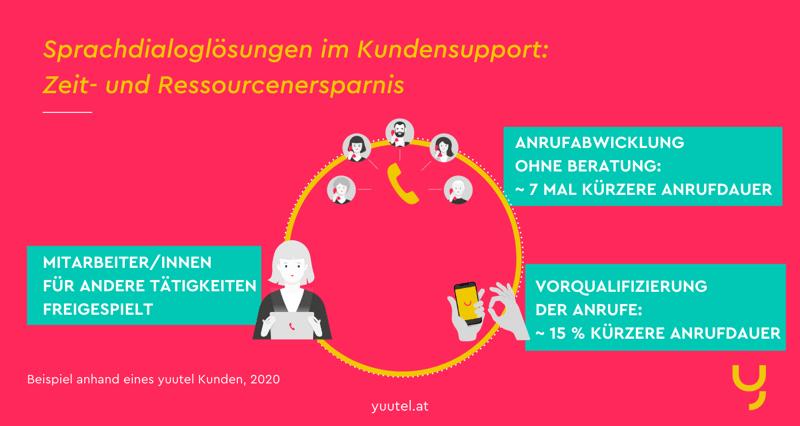So sparen Sprachdialogsystem im Telefon-Support Zeit und Ressourcen